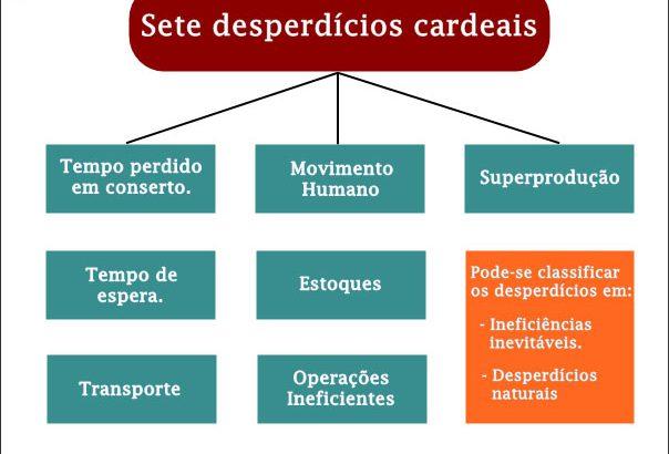 Sete Desperdícios e Perdas Cardeais