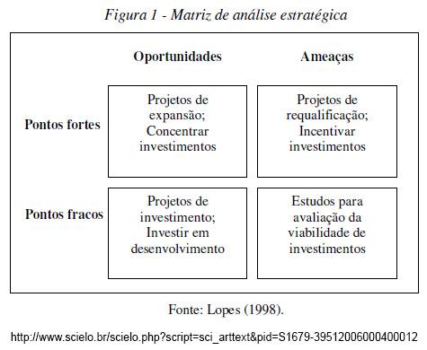 Matriz de análise estratégica SWOT
